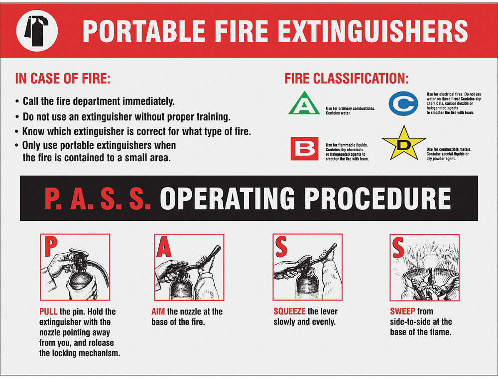 Poster,Portable Extinguishers,